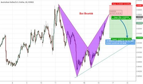 AUDUSD: Bearish Bat in AUDUSD