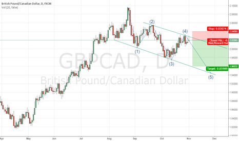 GBPCAD: gbpcad long term idea