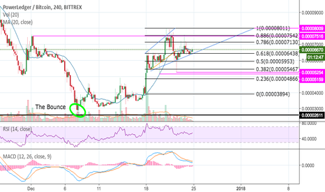 POWRBTC: POWR - An Uphill Holiday Weekend?