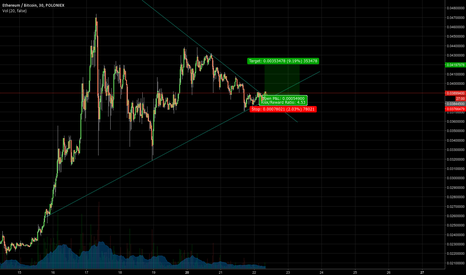 ETHBTC: The Triangles Have Spoken: Ethereum to the Moon (or at a few %)