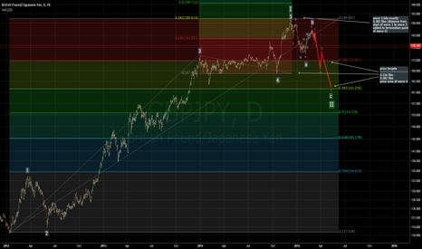 GBPJPY: GBPJPY correction (wave 2) in progress