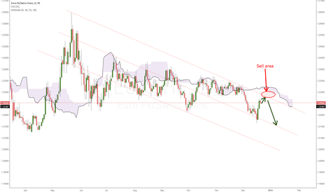 EURCHF: Possible short ahead