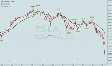 TSLA: TSLA EARNINGS PLAYS