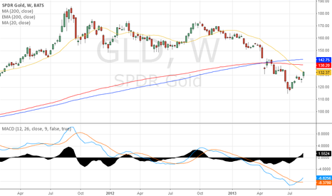 GLD: Selling Gold