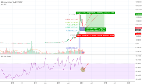BTCUSD: BTCUSD  bitcoin is  in BUY zone