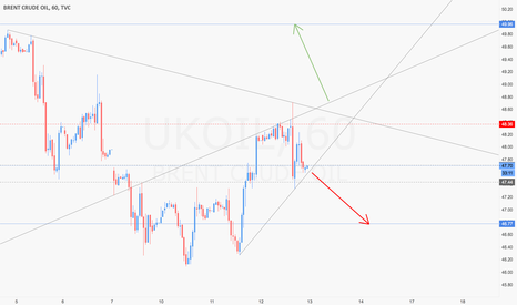 UKOIL: Brent Oil H1 Triangle