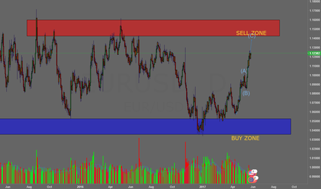 EURUSD: THIS ZONE ARE VERY IMPORTANT