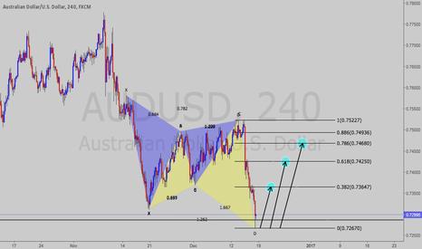 AUDUSD: AUD/USD Harmonics (Like if you agree)
