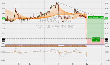 JAGX: Long  Juguar Health Inc. Long Entry @ $0.20