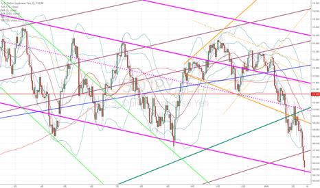 USDJPY: ドル円:まだ反発するとは言えないのですが、ピンクのラインがひょっとして…