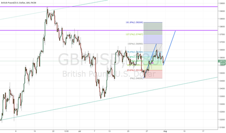 GBPUSD: long target dependent upon PA
