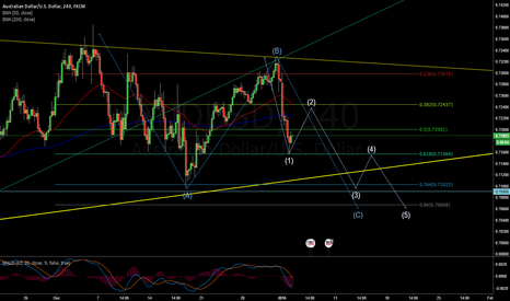 AUDUSD: AUDUSD 4H possible wave count