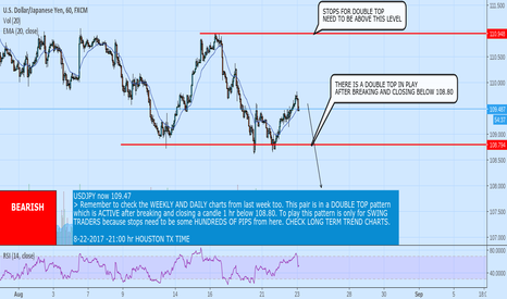 USDJPY: SHORT 109.50 WITH STOPS 111.00 FOR TARGET 108.00