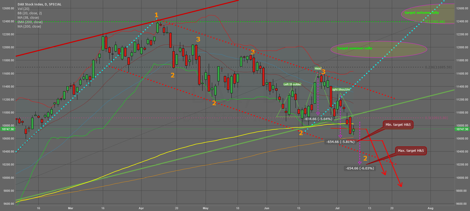 Dax caught between SMA 200 & EMA 200