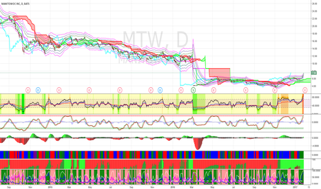 MTW: Shot MTW at $9.50