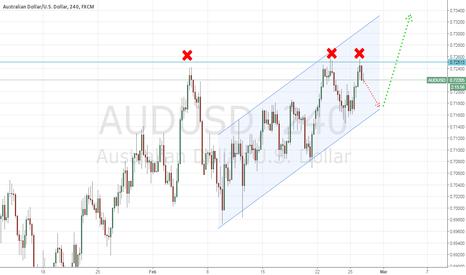 AUDUSD: AUDUSD - bullish price action, horizontal resistance