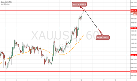 XAUUSD: short at 1342.5 for target 1331.5 =110 pts