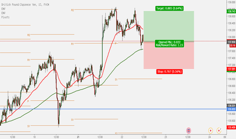 GBPJPY: gbp/jpy long scalp