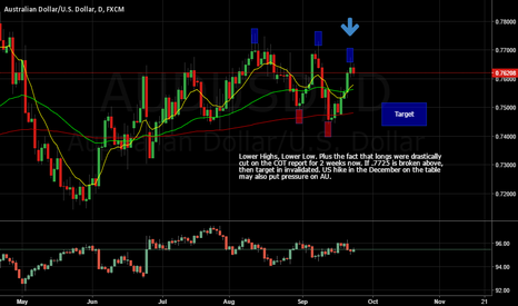 AUDUSD: AU downside pressure with expected target.