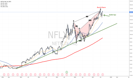 NFLX: Which one will you trade? Bearish pattern or the bullish trend?