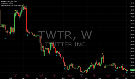 TWTR: Counter-trend signals : TWTR (Weekly)
