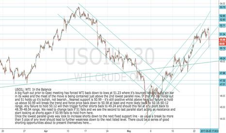 USOIL: USOIL: WTI Beginning to break down