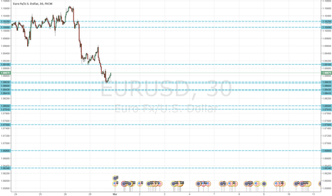 EURUSD: EUR/USD GEW S/R lines