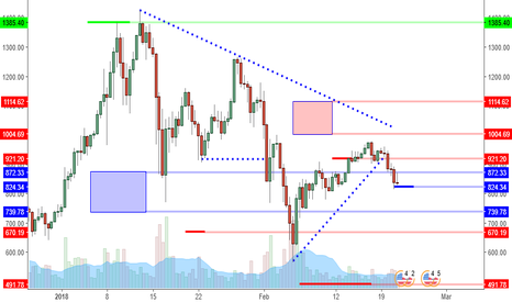 ETHUSD: ETHUSD: Weaker Than The Rest? Watch 824 Support.