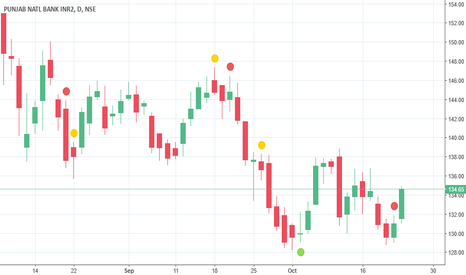 PNB: PNB - BUY NOW - INTRADAY
