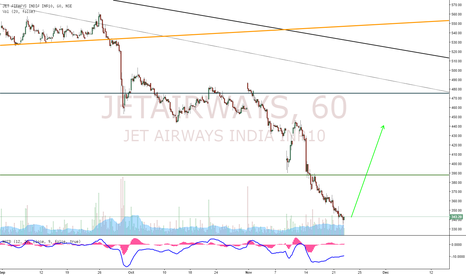 JETAIRWAYS: JetAirways Potential Buy Opportunity!!