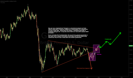 GBPUSD: GBP LONG-TERM Probable Path