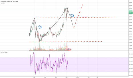 ETHUSD: January is going to be new high?