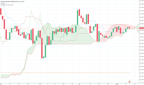 GBPINR: Bullish momentum on GBPINR