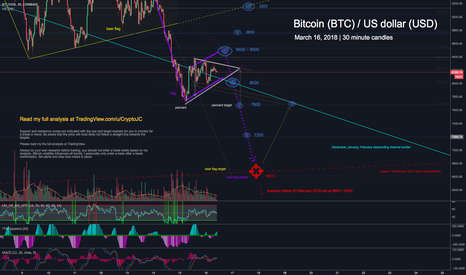 BTCUSD: Bitcoin flag / pennant pending break, where are the bulls at?