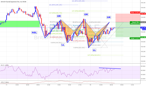 GBPJPY: Barish Trend Follow By an Out Side Return miner Resistance + Bat