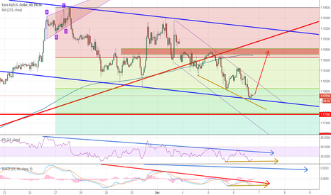 EURUSD: EURUSD soft landing on the channel trend line potential rebound