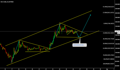 BCHUSD: BCHUSD Buy bottom for another bullish wave