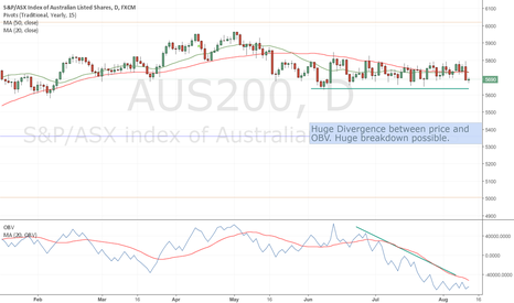 AUS200: SPI - Huge Breakdown Potential
