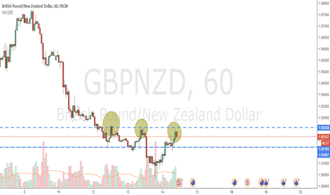 GBPNZD: Look like Short?? GBPNZD