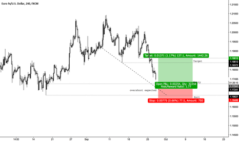 EURUSD: it's a special day (1)