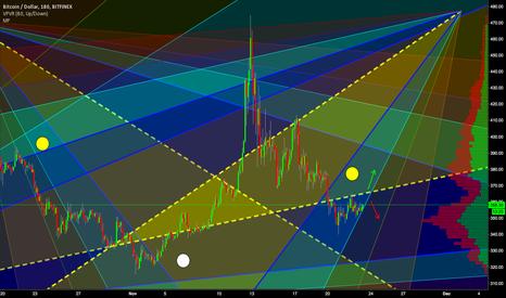 BTCUSD: Bitfinex Prism Analysis