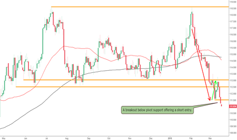 CHFJPY: The CHFJPY Offers Short Trade on Bear Flag