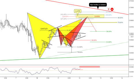 NZDUSD: (1h) Eventual Bearish Patterns at Major Structure