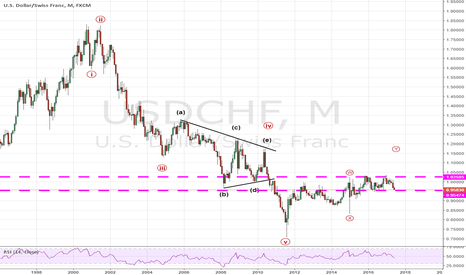 USDCHF: looking for a long entry
