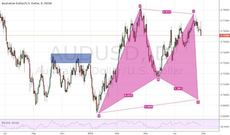 AUDUSD: potential Gartley pattern on AUD/USD