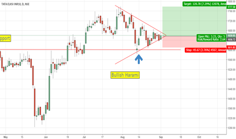 TATAELXSI: Tata ELXSI - Awaiting Symmetrical Triangle Breakout