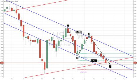 HSE: HSE   Possible buy Zone