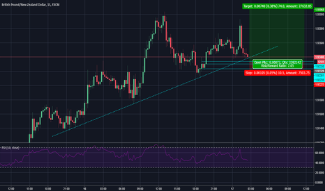 GBPNZD: $GBPNZD long order