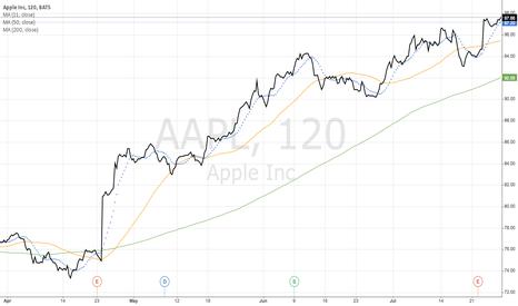 AAPL: Apple Inc (AAPL)