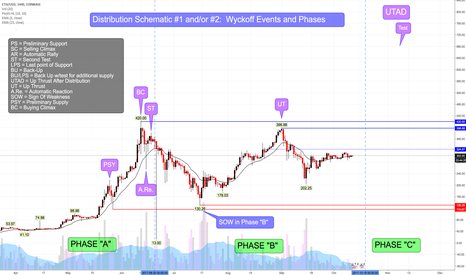 ETHUSD: ETHUSD GDAX - Distribution Schematic #1: Wyckoff Events & Phases